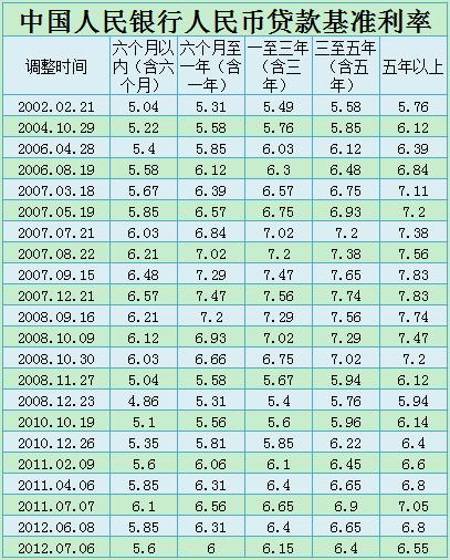 中国人民银行历年贷款基准利率表 - 存款利率调