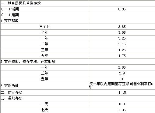 2014年1月存款利率_2014最新存款基准利率2014各大银行存款利率
