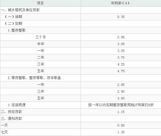 2014年1月存款利率_2014年6月邮储银行银行存款利率最新中国