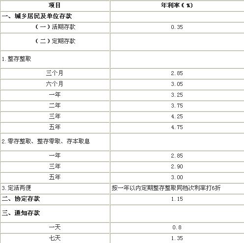 2014年1月存款利率_本利率为江苏银行2014最新人民币存款利率表