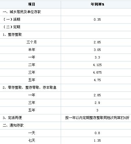 2014年1月存款利率_2009年银行存款利率_银行存款利率2014