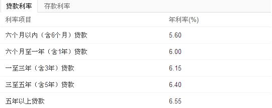 北京商业银行贷款利率表 - 银行贷款 - 易贷网