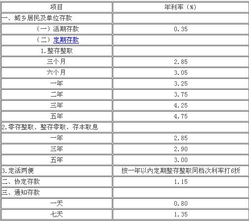 2014年1月存款利率_2014年3月份各大银行贷款利率汇总表