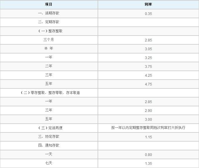 2014年1月存款利率_2014年3月农业银行银行存款利率最新中国