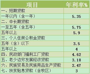 2015年农业银行人民币存贷款利率表 - 中国农