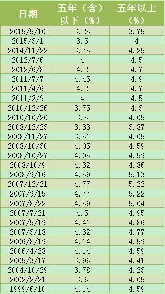 降息后 公积金贷款利率为史上最低