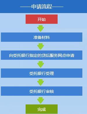 图说深圳公积金贷款提前还款流程